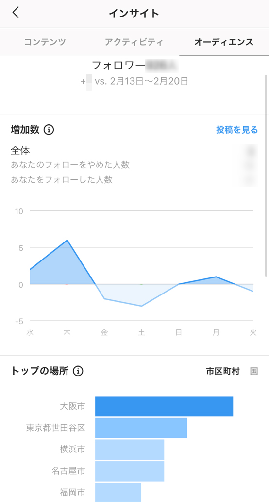 Instagramビジネスのインサイト(増加数、場所)
