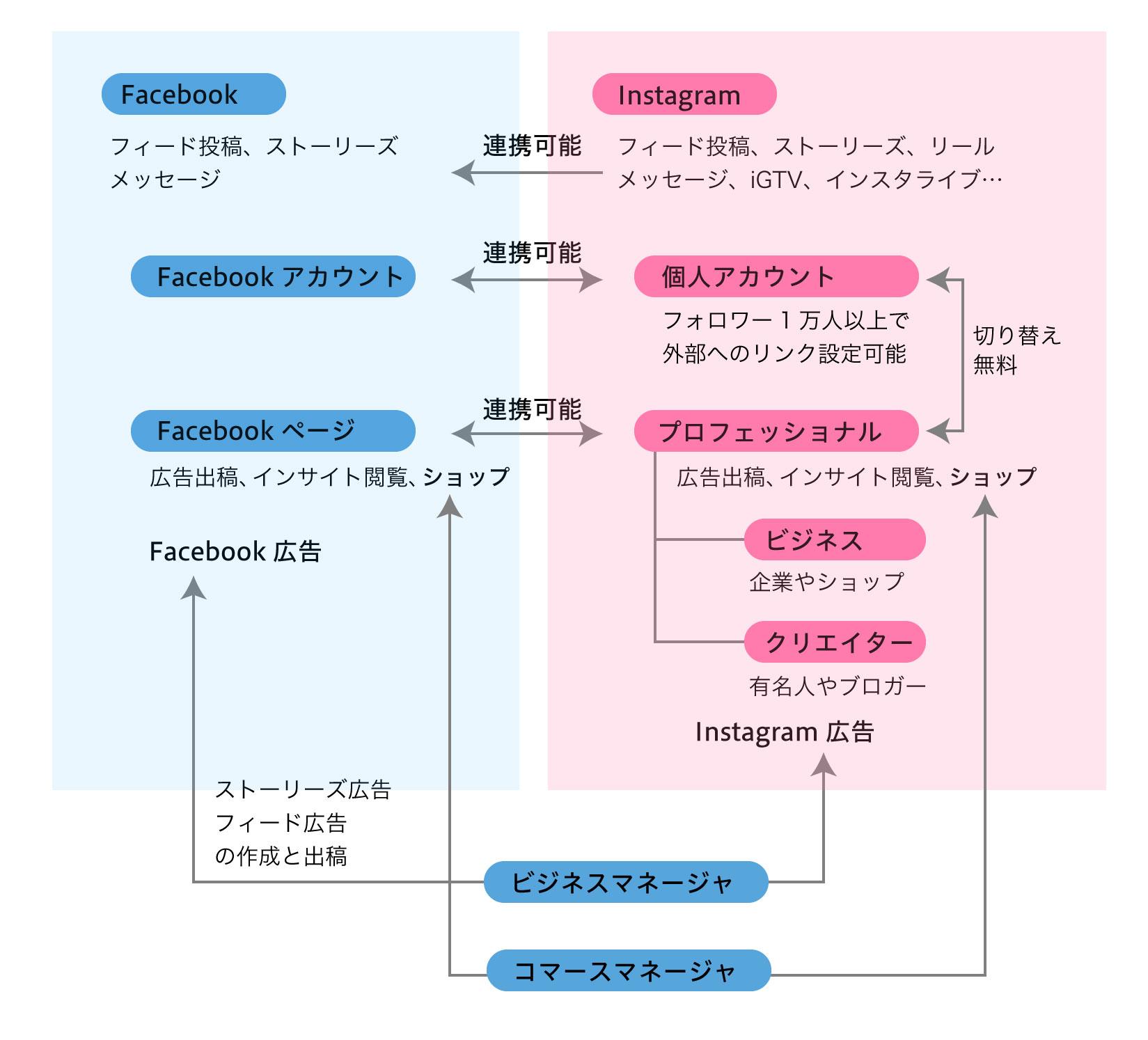 Instagramの機能とFacebook連携の関係図
