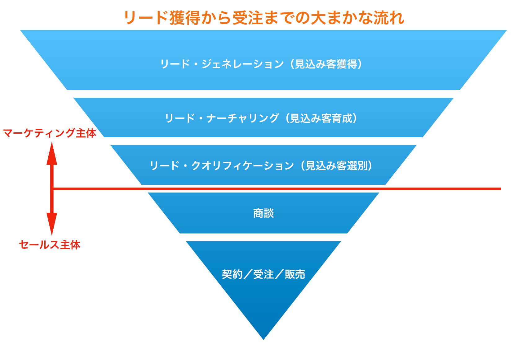 リード獲得から受注までの図