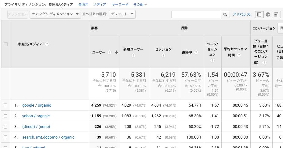 Googleアナリティクス入門:見るべき数字と対策、目標設定のススメ