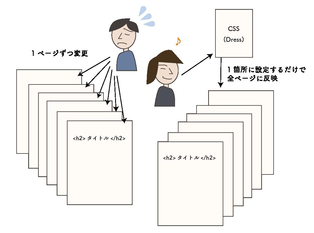 CSSでの管理が楽な例