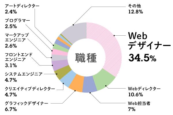 クライアントワークにオススメのCMSはどれ?Web制作会社のためのCMS白書2019