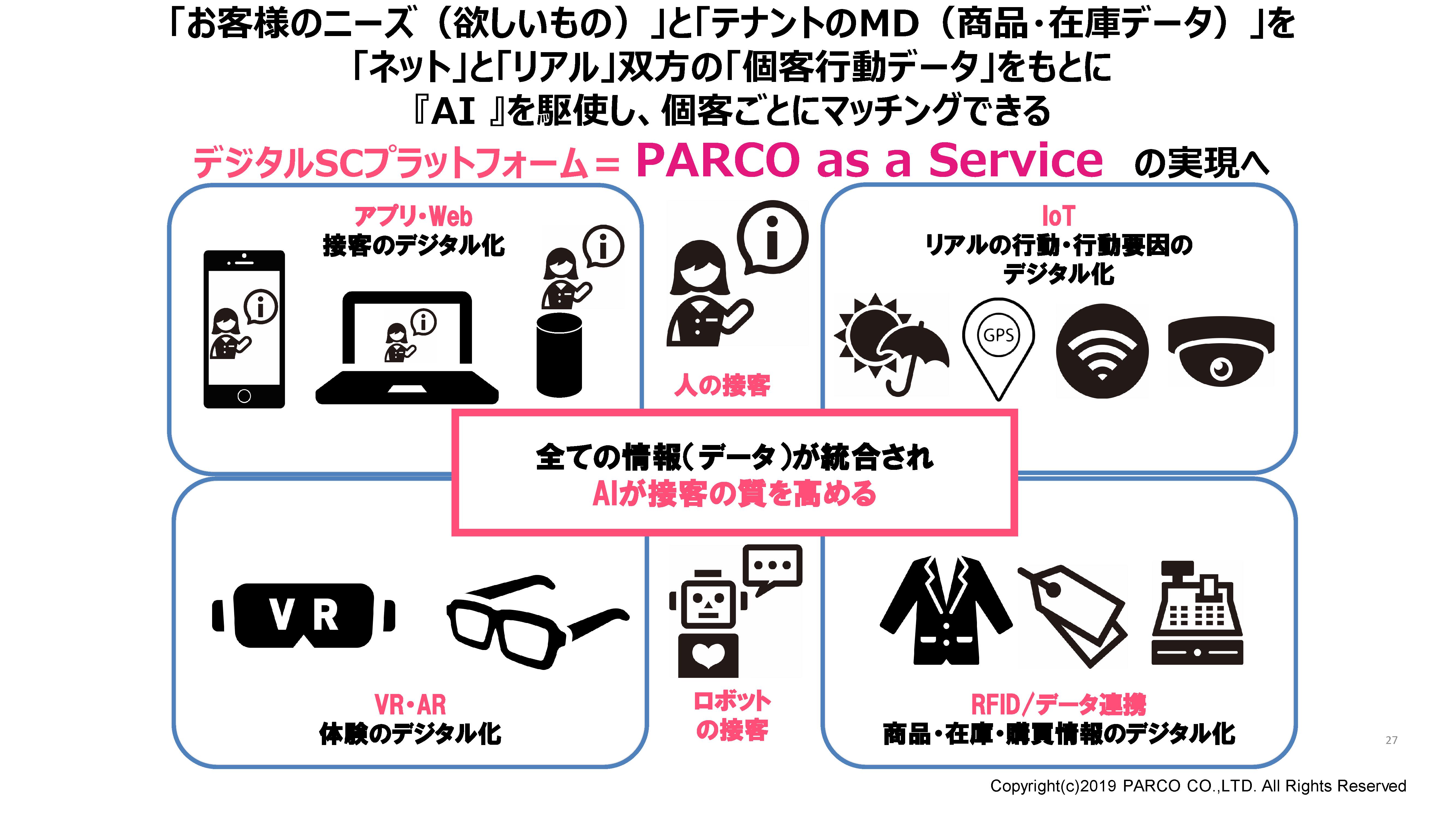 PARCO as a Service