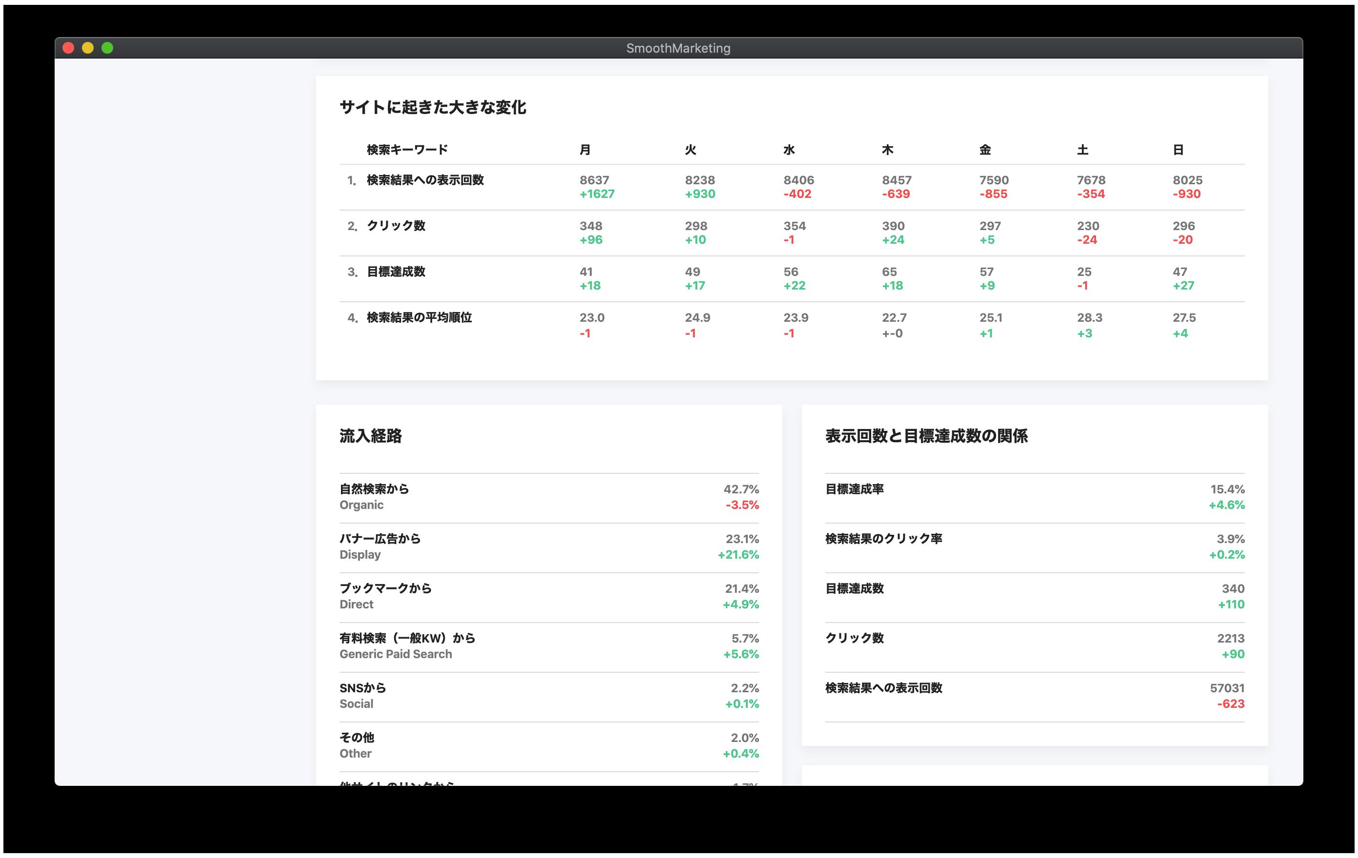 サイト解析が楽しくなる!BiNDupのマーケティング機能をいち早く紹介