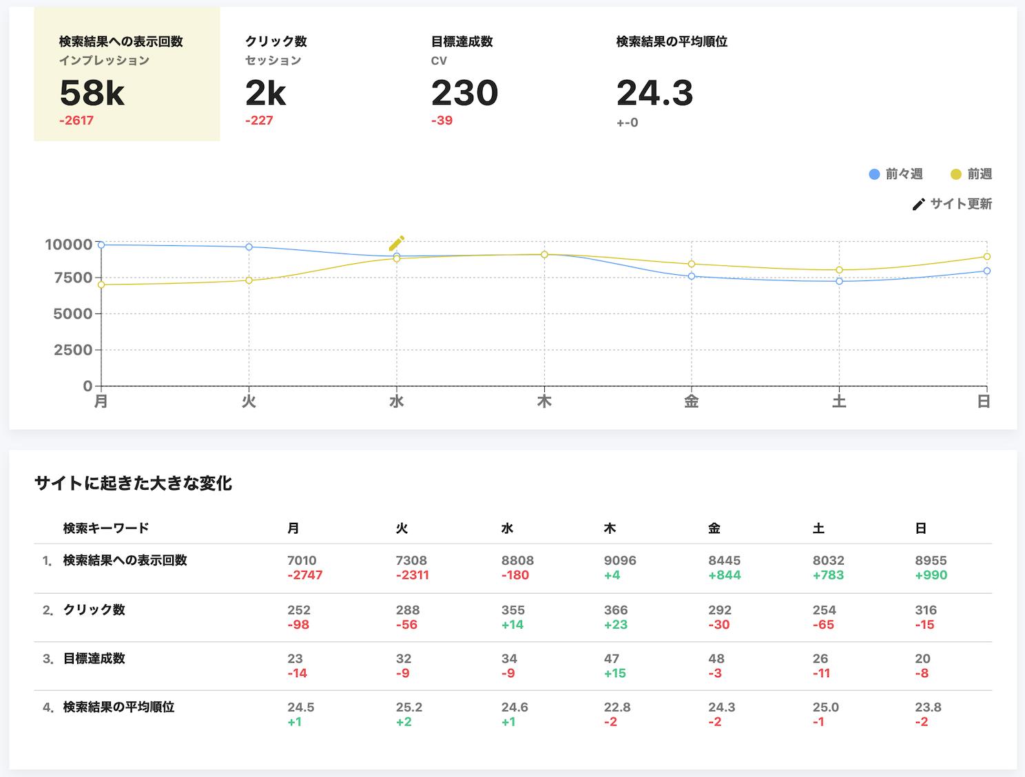 見たいデータが丸わかり!BiNDupのマーケティング機能〜サイト解析編