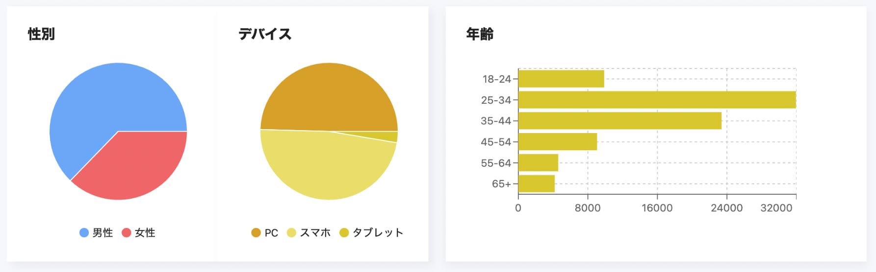データ分布