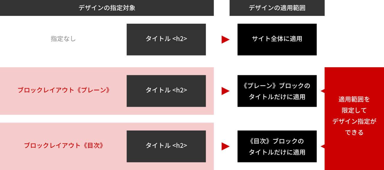 出力関係図