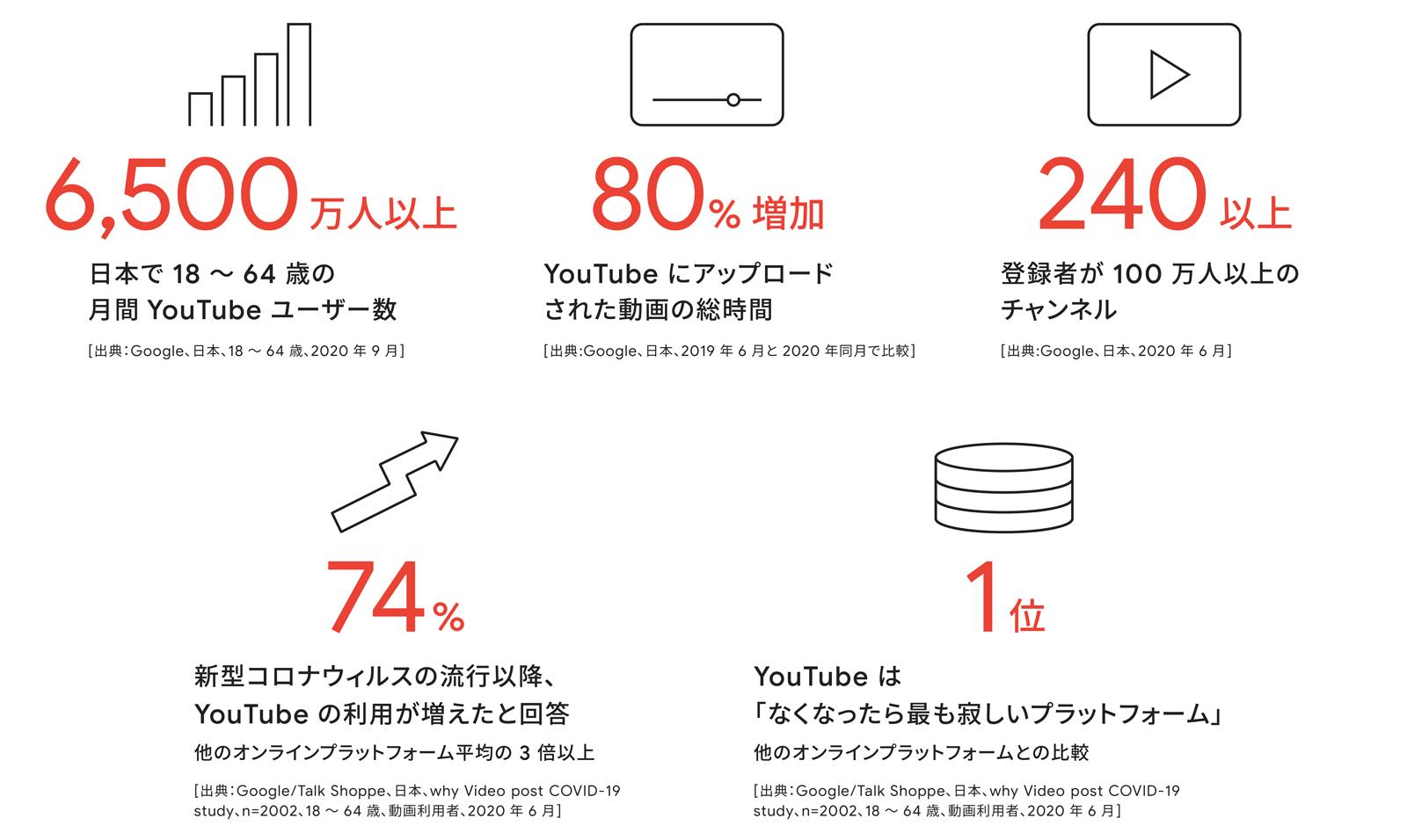 YouTubeの視聴者データ
